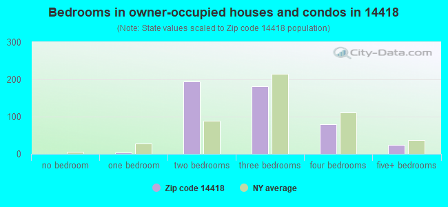 Bedrooms in owner-occupied houses and condos in 14418
