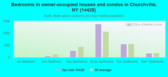 Bedrooms in owner-occupied houses and condos in Churchville, NY (14428)