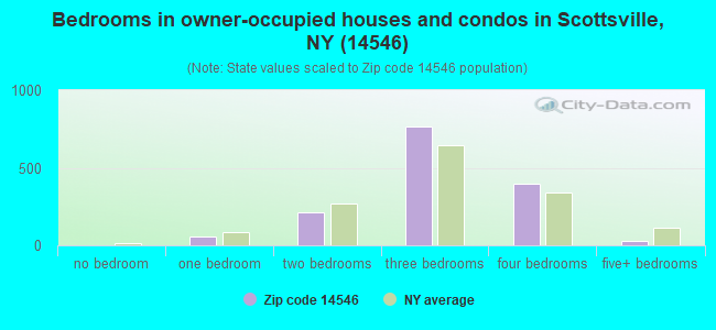 Bedrooms in owner-occupied houses and condos in Scottsville, NY (14546)