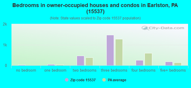 Bedrooms in owner-occupied houses and condos in Earlston, PA (15537)