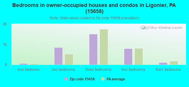 Bedrooms in owner-occupied houses and condos in Ligonier, PA (15658)