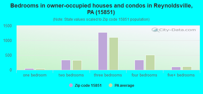 Bedrooms in owner-occupied houses and condos in Reynoldsville, PA (15851)