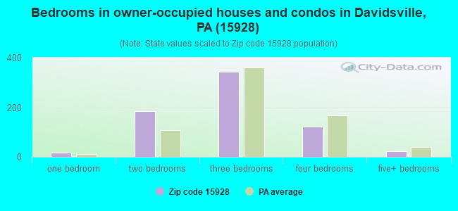 Bedrooms in owner-occupied houses and condos in Davidsville, PA (15928)