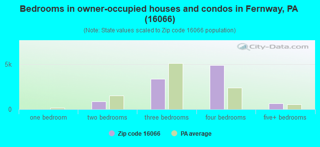 Bedrooms in owner-occupied houses and condos in Fernway, PA (16066)