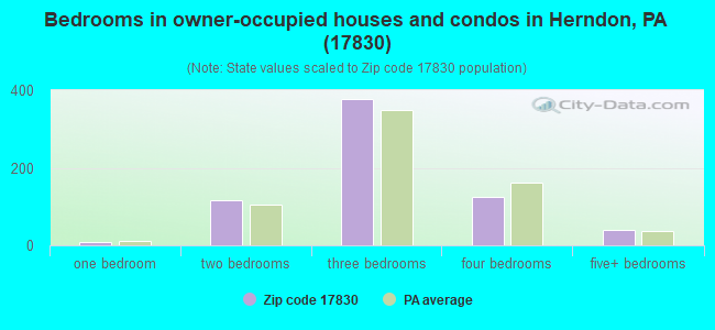 Bedrooms in owner-occupied houses and condos in Herndon, PA (17830)
