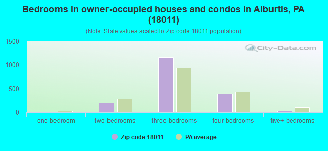 Bedrooms in owner-occupied houses and condos in Alburtis, PA (18011)