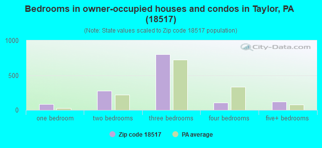Bedrooms in owner-occupied houses and condos in Taylor, PA (18517)