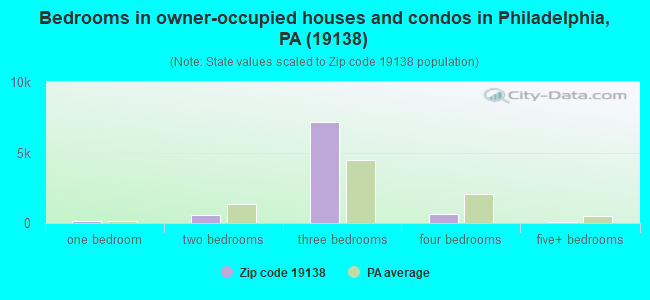 Bedrooms in owner-occupied houses and condos in Philadelphia, PA (19138)