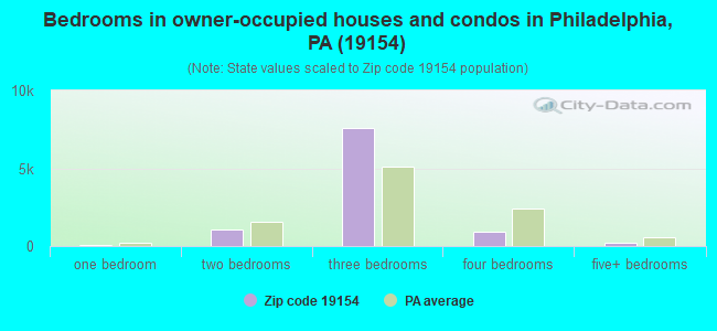 Bedrooms in owner-occupied houses and condos in Philadelphia, PA (19154)