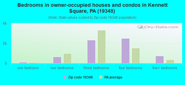 Bedrooms in owner-occupied houses and condos in Kennett Square, PA (19348)