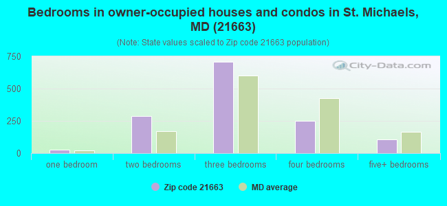 Bedrooms in owner-occupied houses and condos in St. Michaels, MD (21663)