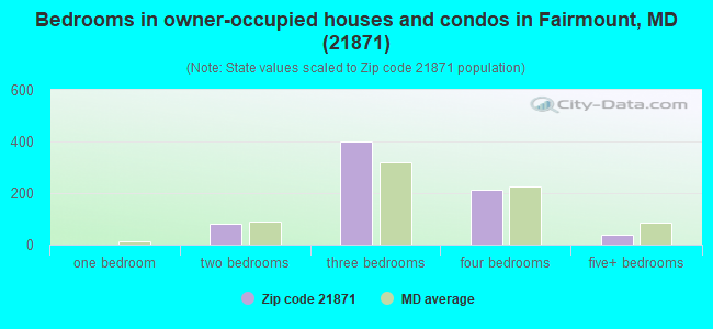 Bedrooms in owner-occupied houses and condos in Fairmount, MD (21871)