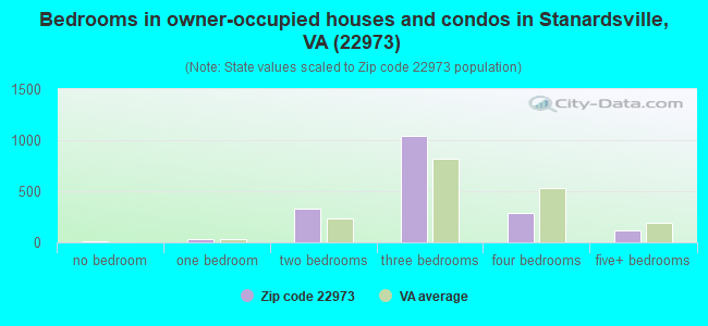 Bedrooms in owner-occupied houses and condos in Stanardsville, VA (22973)