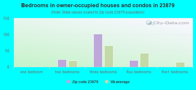 Bedrooms in owner-occupied houses and condos in 23879