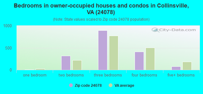 Bedrooms in owner-occupied houses and condos in Collinsville, VA (24078)
