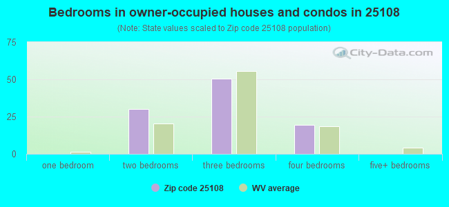 Bedrooms in owner-occupied houses and condos in 25108