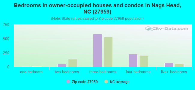 Bedrooms in owner-occupied houses and condos in Nags Head, NC (27959)