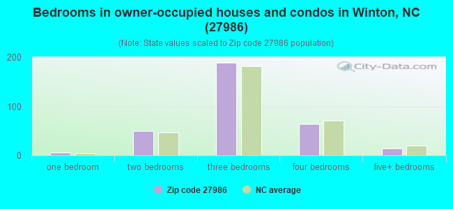 Bedrooms in owner-occupied houses and condos in Winton, NC (27986)