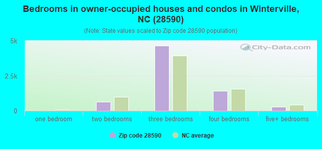 Bedrooms in owner-occupied houses and condos in Winterville, NC (28590)