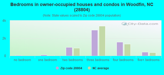 Bedrooms in owner-occupied houses and condos in Woodfin, NC (28804)