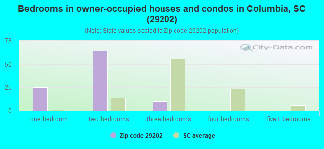 Bedrooms in owner-occupied houses and condos in Columbia, SC (29202)