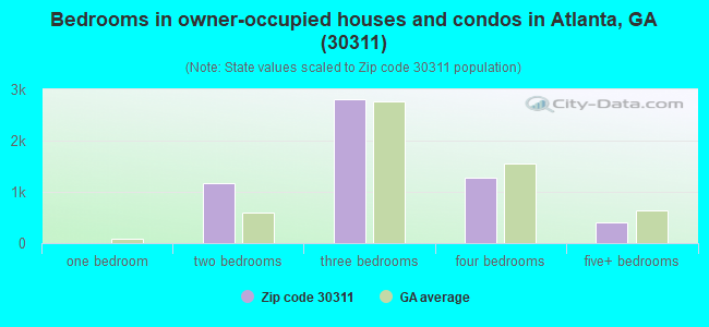 Bedrooms in owner-occupied houses and condos in Atlanta, GA (30311)