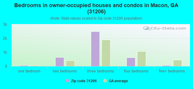 Bedrooms in owner-occupied houses and condos in Macon, GA (31206)