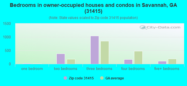 Bedrooms in owner-occupied houses and condos in Savannah, GA (31415)