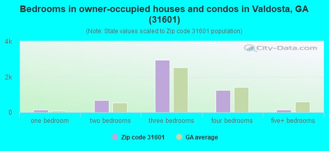 Bedrooms in owner-occupied houses and condos in Valdosta, GA (31601)