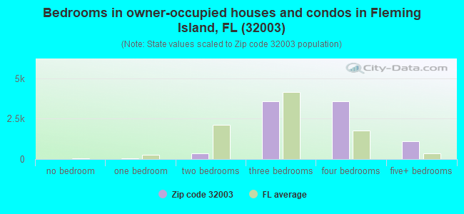 Bedrooms in owner-occupied houses and condos in Fleming Island, FL (32003)