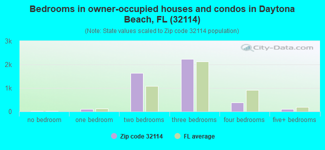 Bedrooms in owner-occupied houses and condos in Daytona Beach, FL (32114)