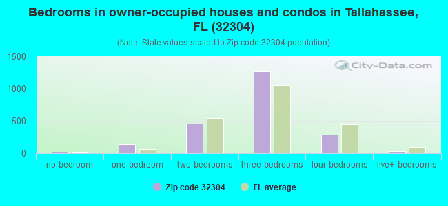 Bedrooms in owner-occupied houses and condos in Tallahassee, FL (32304)