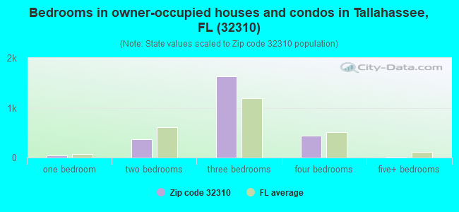 Bedrooms in owner-occupied houses and condos in Tallahassee, FL (32310)