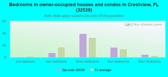 Bedrooms in owner-occupied houses and condos in Crestview, FL (32539)