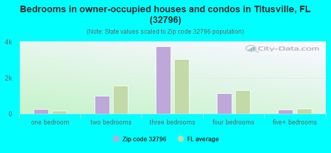 Bedrooms in owner-occupied houses and condos in Titusville, FL (32796)