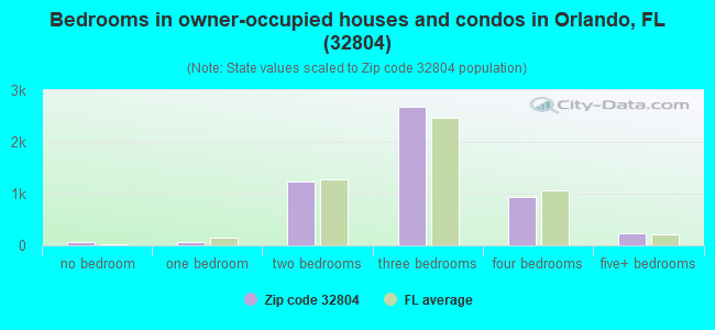 Bedrooms in owner-occupied houses and condos in Orlando, FL (32804)
