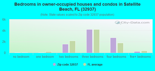 Bedrooms in owner-occupied houses and condos in Satellite Beach, FL (32937)