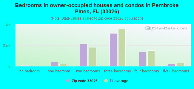 Bedrooms in owner-occupied houses and condos in Pembroke Pines, FL (33026)