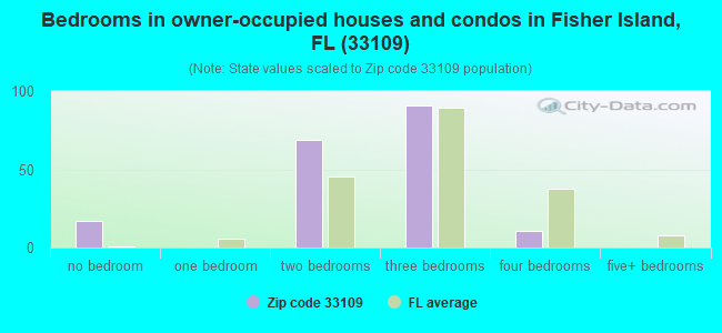 Bedrooms in owner-occupied houses and condos in Fisher Island, FL (33109)