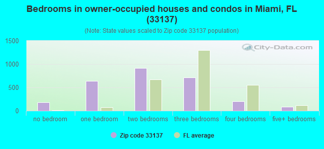 Bedrooms in owner-occupied houses and condos in Miami, FL (33137)