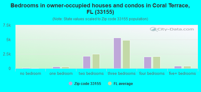 Bedrooms in owner-occupied houses and condos in Coral Terrace, FL (33155)