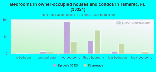 Bedrooms in owner-occupied houses and condos in Tamarac, FL (33321)
