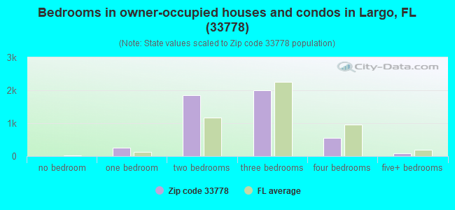 Bedrooms in owner-occupied houses and condos in Largo, FL (33778)