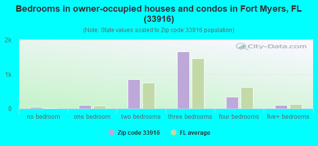 Bedrooms in owner-occupied houses and condos in Fort Myers, FL (33916)