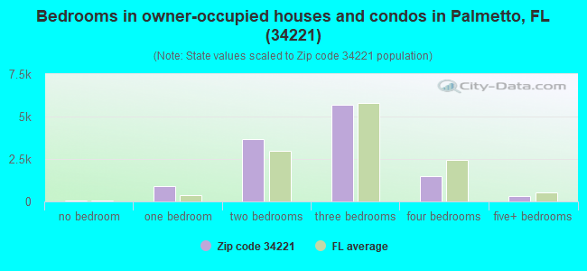 Bedrooms in owner-occupied houses and condos in Palmetto, FL (34221)