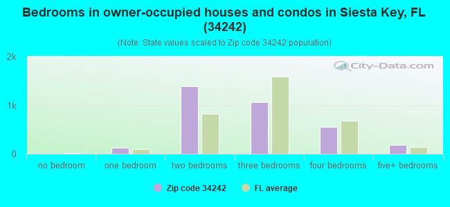 Bedrooms in owner-occupied houses and condos in Siesta Key, FL (34242)