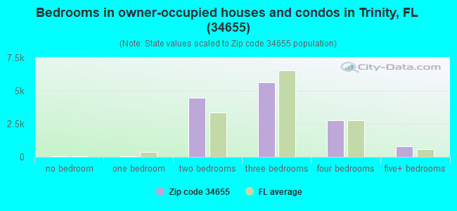 Bedrooms in owner-occupied houses and condos in Trinity, FL (34655)