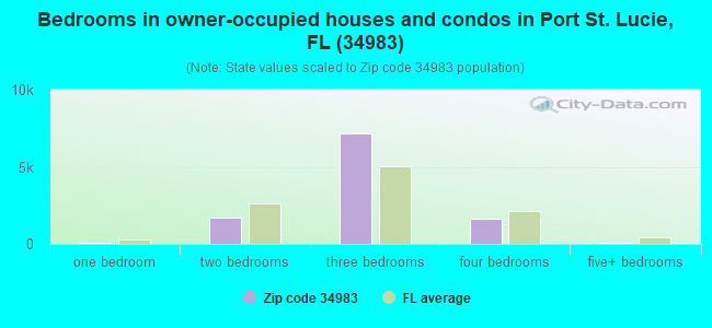 Bedrooms in owner-occupied houses and condos in Port St. Lucie, FL (34983)