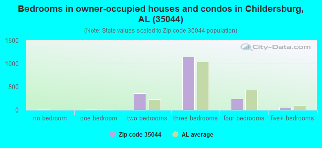 Bedrooms in owner-occupied houses and condos in Childersburg, AL (35044)