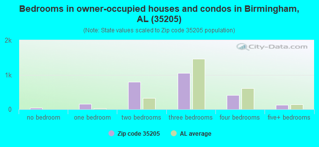 Bedrooms in owner-occupied houses and condos in Birmingham, AL (35205)
